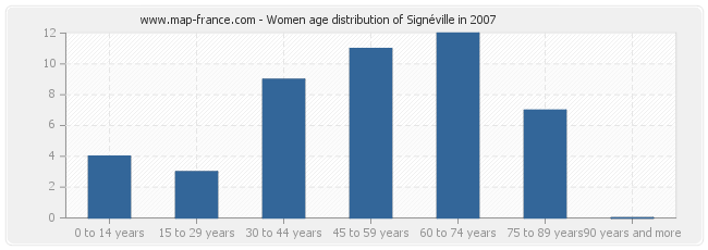 Women age distribution of Signéville in 2007