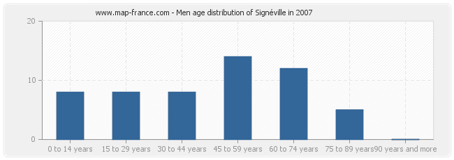 Men age distribution of Signéville in 2007