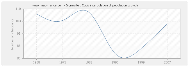Signéville : Cubic interpolation of population growth