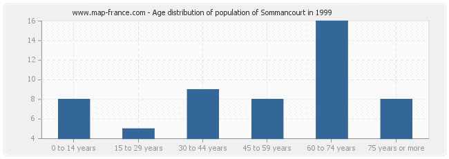Age distribution of population of Sommancourt in 1999