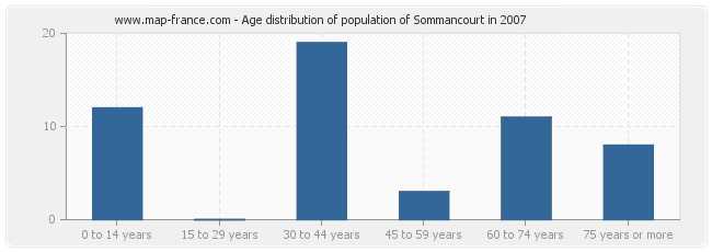 Age distribution of population of Sommancourt in 2007