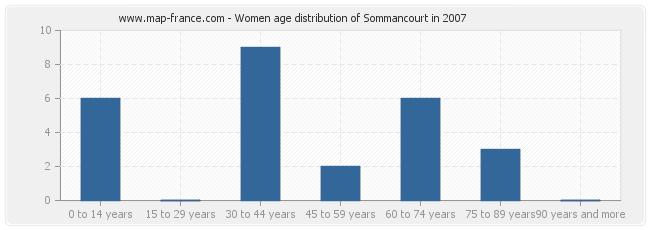 Women age distribution of Sommancourt in 2007