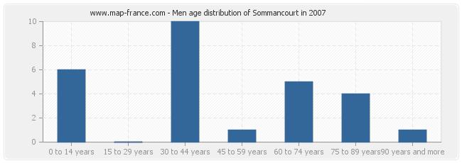 Men age distribution of Sommancourt in 2007