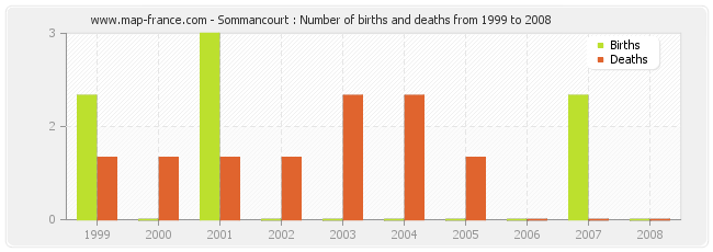 Sommancourt : Number of births and deaths from 1999 to 2008