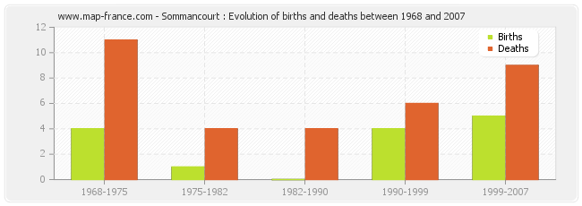 Sommancourt : Evolution of births and deaths between 1968 and 2007