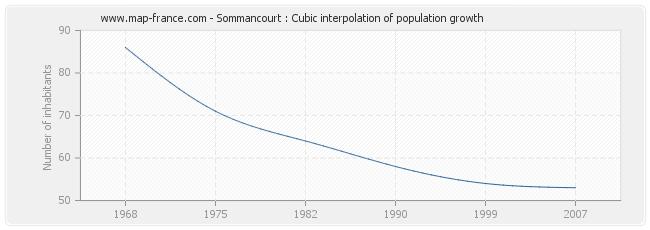 Sommancourt : Cubic interpolation of population growth