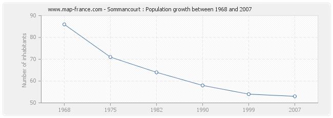 Population Sommancourt