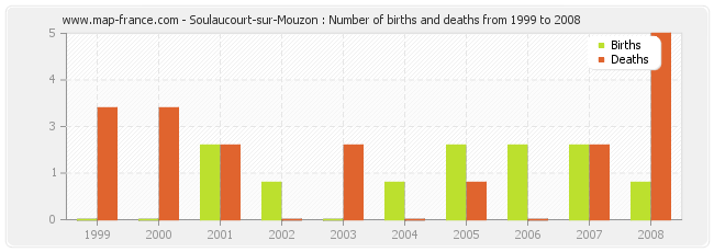 Soulaucourt-sur-Mouzon : Number of births and deaths from 1999 to 2008