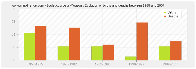 Soulaucourt-sur-Mouzon : Evolution of births and deaths between 1968 and 2007