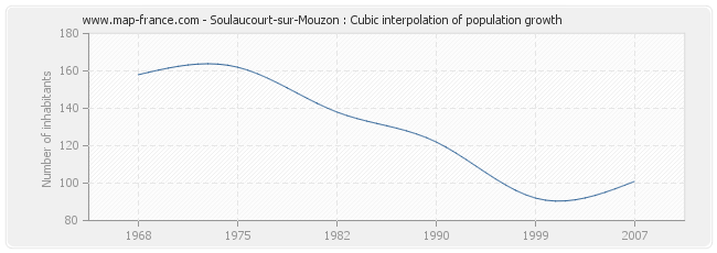 Soulaucourt-sur-Mouzon : Cubic interpolation of population growth