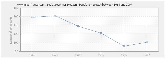 Population Soulaucourt-sur-Mouzon