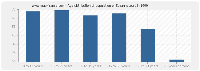 Age distribution of population of Suzannecourt in 1999