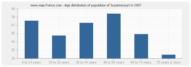 Age distribution of population of Suzannecourt in 2007