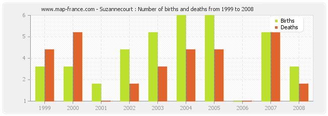 Suzannecourt : Number of births and deaths from 1999 to 2008