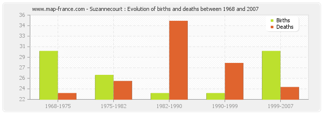 Suzannecourt : Evolution of births and deaths between 1968 and 2007