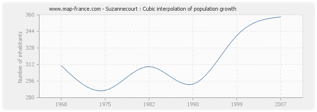 Suzannecourt : Cubic interpolation of population growth