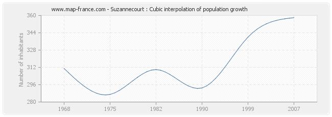 Suzannecourt : Cubic interpolation of population growth