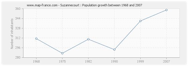 Population Suzannecourt