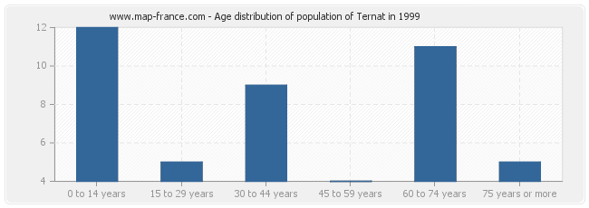 Age distribution of population of Ternat in 1999