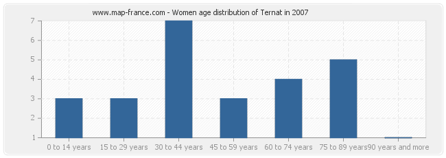Women age distribution of Ternat in 2007