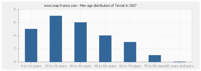 Men age distribution of Ternat in 2007