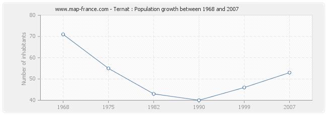 Population Ternat