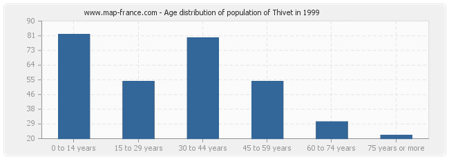 Age distribution of population of Thivet in 1999