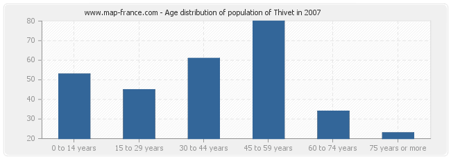 Age distribution of population of Thivet in 2007