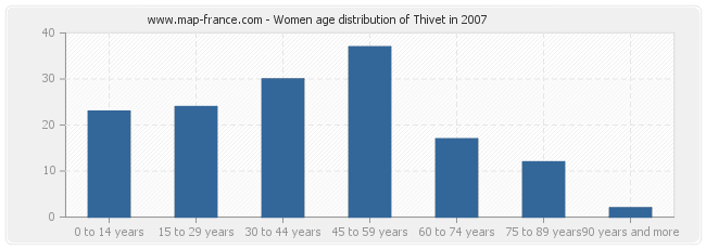 Women age distribution of Thivet in 2007