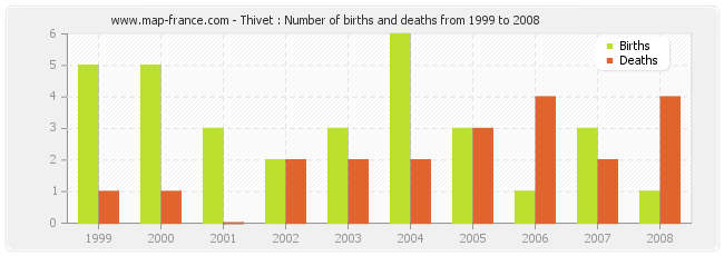 Thivet : Number of births and deaths from 1999 to 2008