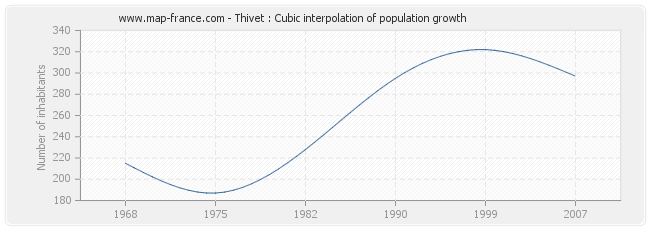 Thivet : Cubic interpolation of population growth