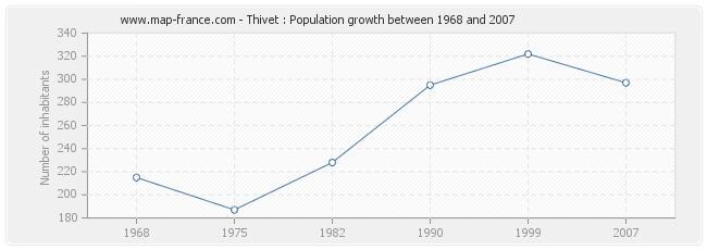 Population Thivet
