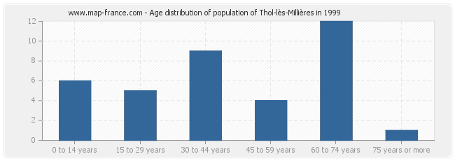 Age distribution of population of Thol-lès-Millières in 1999