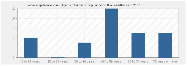 Age distribution of population of Thol-lès-Millières in 2007