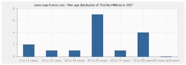 Men age distribution of Thol-lès-Millières in 2007