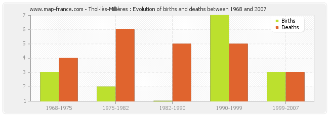 Thol-lès-Millières : Evolution of births and deaths between 1968 and 2007