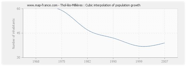 Thol-lès-Millières : Cubic interpolation of population growth