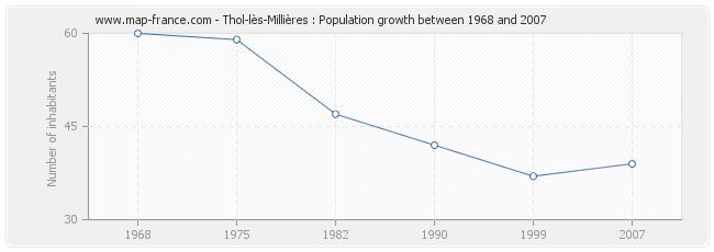 Population Thol-lès-Millières