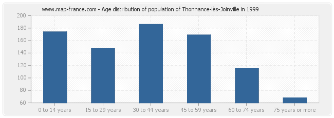 Age distribution of population of Thonnance-lès-Joinville in 1999