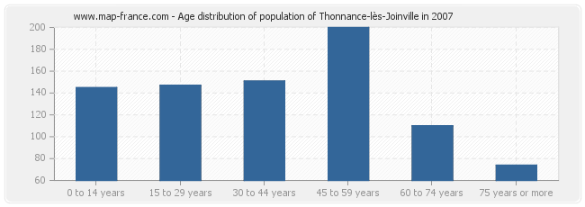 Age distribution of population of Thonnance-lès-Joinville in 2007