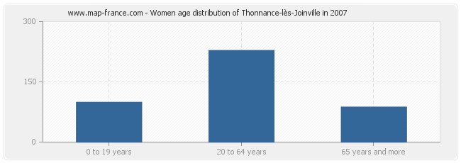 Women age distribution of Thonnance-lès-Joinville in 2007