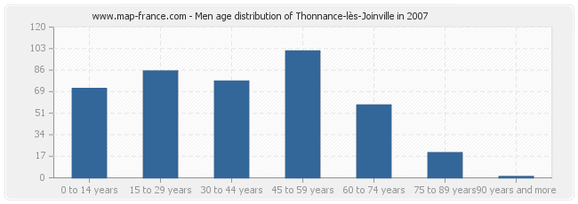 Men age distribution of Thonnance-lès-Joinville in 2007