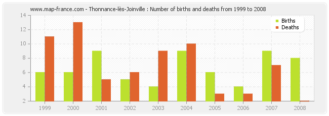 Thonnance-lès-Joinville : Number of births and deaths from 1999 to 2008