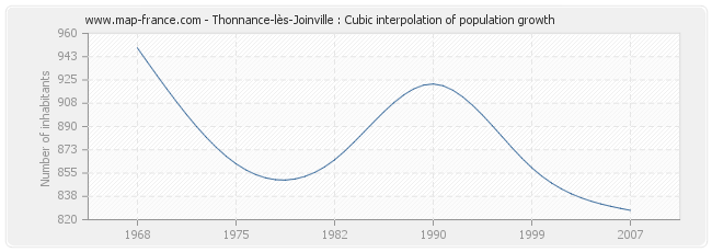 Thonnance-lès-Joinville : Cubic interpolation of population growth
