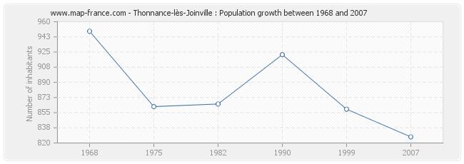 Population Thonnance-lès-Joinville