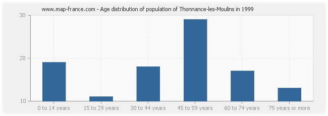 Age distribution of population of Thonnance-les-Moulins in 1999