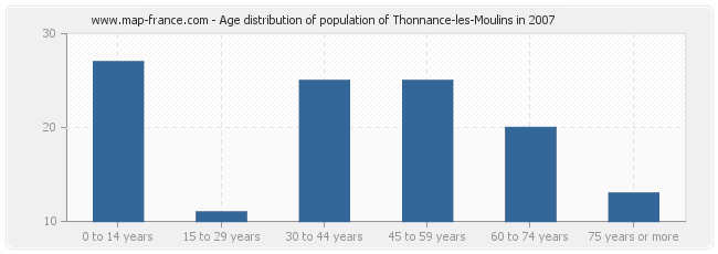 Age distribution of population of Thonnance-les-Moulins in 2007