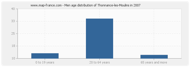 Men age distribution of Thonnance-les-Moulins in 2007