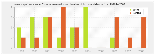 Thonnance-les-Moulins : Number of births and deaths from 1999 to 2008
