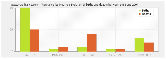 Thonnance-les-Moulins : Evolution of births and deaths between 1968 and 2007